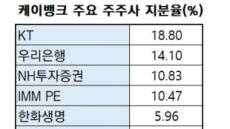 """케이뱅크, 결국 매물로(?)…""""새 대주주 모집"""""""