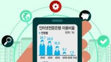 '인뱅'서도 소외된 고령자·저소득층