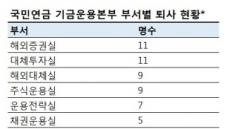 [단독] 국민연금 역주행, 이탈인력 절반 이상 '해외ㆍ대체투자'