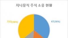 'KTㆍLGㆍCJ 연합' 지니뮤직, 코스닥 간판주 되나