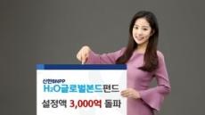 신한BNPP운용, H2O글로벌본드펀드 설정액 3000억 돌파