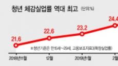 청년 취업증가에도…체감 실업률 25.2% '역대 최악' 기현상