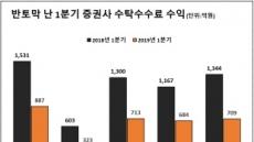 초대형IB 5社, 위탁수수료 반토막에도 高성장…IB 약진