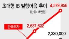 발행어음 초대형IB의 '핵심실탄' 부상…자금조달 비중 10% 돌파