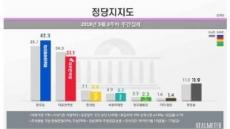 민주당 지지율 42.3%…한국당에 11%포인트 격차 벌렸다