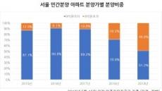올해 서울 분양아파트, 분양가 9억원 초과가 '절반' 육박