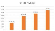 SK E&S 이익급증…SK, TRS 부담 줄었다