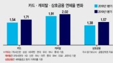 경기둔화 지속…2금융권 연체율 상승 '긴장'