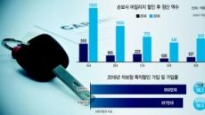 특약 폐지…차보험료 또 '인상 모드'