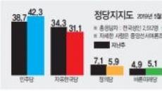 42.3%…민주당 지지율 7개월만에 최고치