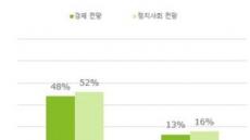 """한국 밀레니얼 87% """"올해 경제 나빠질 것이다"""""""