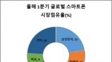 美ㆍ중 무역분쟁, IT 전쟁으로…韓 관련주 영향은?