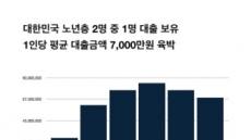 """자산관리 앱 알다, """"노년 2명 중 1명 대출 보유, 평균 대출금액 7,000만원 육박"""""""