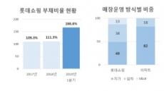 10년래 주가 최저 롯데쇼핑...매장 유동화 부메랑