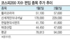 코스피200 예약종목은 대박예비株