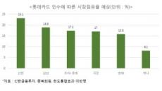 """신한금투 """"롯데카드 다음 매물은 삼성카드"""""""
