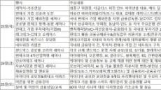 """최종구 """"한국을 전세계 핀테크의 '테스트 베드'로"""""""