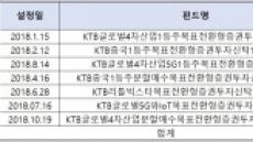 KTB운용, 5G기업 투자하는 목표전환형펀드 출시