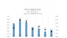 MBK가 수익 내려면…롯데카드 '고강도 구조조정' 불가피
