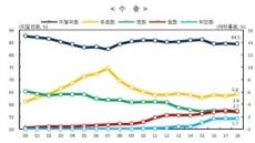 수출 달러화 사용비중 22년 연속 80% 상회