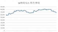'화웨이 직견탄' 반도체, 지금이 최악…바닥권 매수 권고
