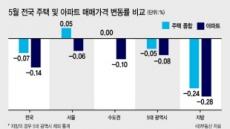 단독·연립 수요 덕에 서울집값 '반짝 상승'