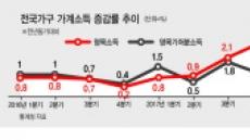 경기부진·고령화·정책 부작용…'삼각파도' 덮쳐 소득쇼크