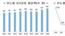 """지난해 ICT 생산액 500조 육박 '역대 최고'…""""반도체 호황 덕"""""""