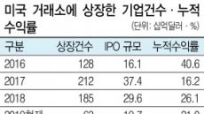 올 美 신규 IPO 수익률 '21%'...상장 임박 기업에 관심 '솔솔'
