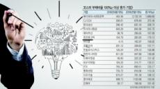 """""""빚, 배로 늘었다""""…新회계기준 '직격탄'"""