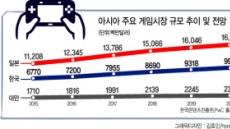 """""""WHO發 '게임 질병' 이슈 한국 게임업계엔 큰 재앙"""""""