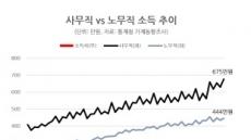 사무직 675만 vs. 노무직 444만…月소득차 역대최대