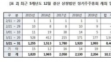 상장법인 10곳 중 8곳 3월 하순 주총 개최
