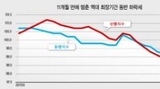 [ 통계청 '4월 산업활동동향' 발표] 11개월만에 경기지표 동반하락 멈췄다