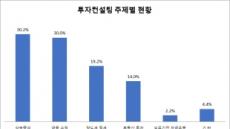 """30억 이상 자산가 고민 1위는? """"증여ㆍ상속"""""""