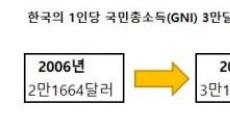 소득 3만달러 돌파시기 '작년→2017년'로 조정