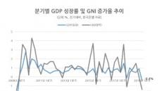 성장ㆍ분배 다 잡으려다 '경제 낙제점' 우려