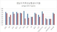 [금리하락, 금융권 3色 ③] 또 역마진 공포…보험권, 공시이율 슬금슬금