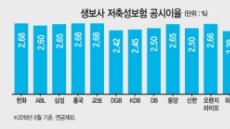 [다시 저금리…금융권 3색] 보험권, 역마진 공포 공시이율 '슬금슬금'