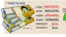 신사임당 '錢성시대'