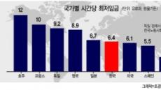 """세계는 최저임금 논쟁…""""상승속도가 문제"""""""