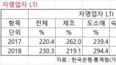 [6월 금융안정보고서] 자영업자 대출 636조 돌파…연체율도 상승