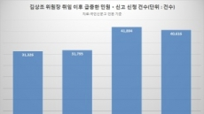 """[단독][김상조 효과의 그림자①]""""내 돈 달라"""" 악성 민원 봇물…'아니면 말고' 신고에 기업들은 신음"""