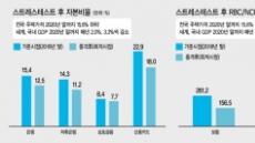 """""""무역분쟁-집값 하락 겹치면 금융기관 자본비율 악화"""""""