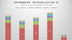 [단독][김상조 효과의 그림자③]공정委가 민원 처리 전문?…직원들 업무 과중 피로감 호소