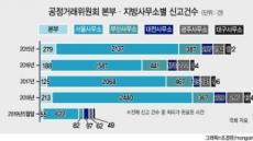 '민원 폭주' 공정위 피로감 호소