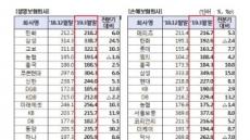 보험사 3월말 RBC 두자릿수 상승…MG손보, DB생명 최하