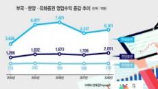 [겨울잠 깬 소형 증권사] 소형증권사, 기업·부동산 금융 '승부수'