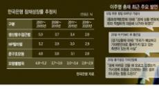 금리인하 신호 연발 이주열 총재…잠재성장률이 '결정타'