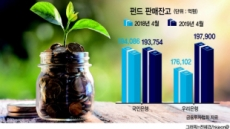 3월 국민銀 역전…펀드 판매규모 '1위' 우리은행